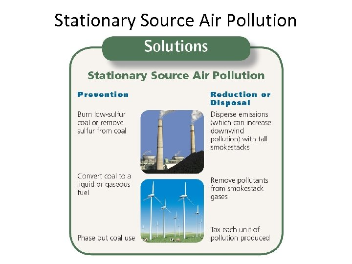 Stationary Source Air Pollution
