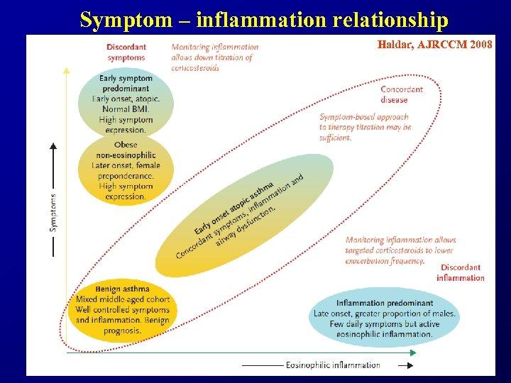 Symptom – inflammation relationship Haldar, AJRCCM 2008