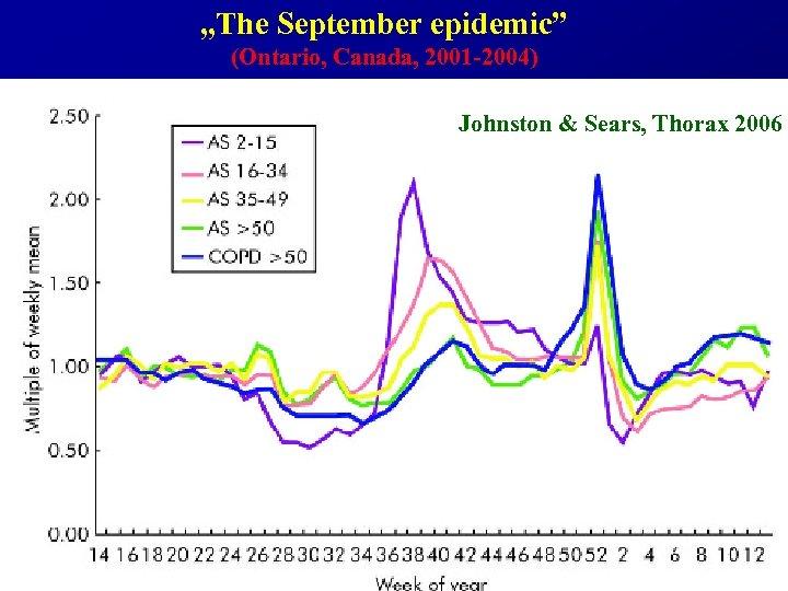 """The September epidemic"" (Ontario, Canada, 2001 -2004) Johnston & Sears, Thorax 2006"