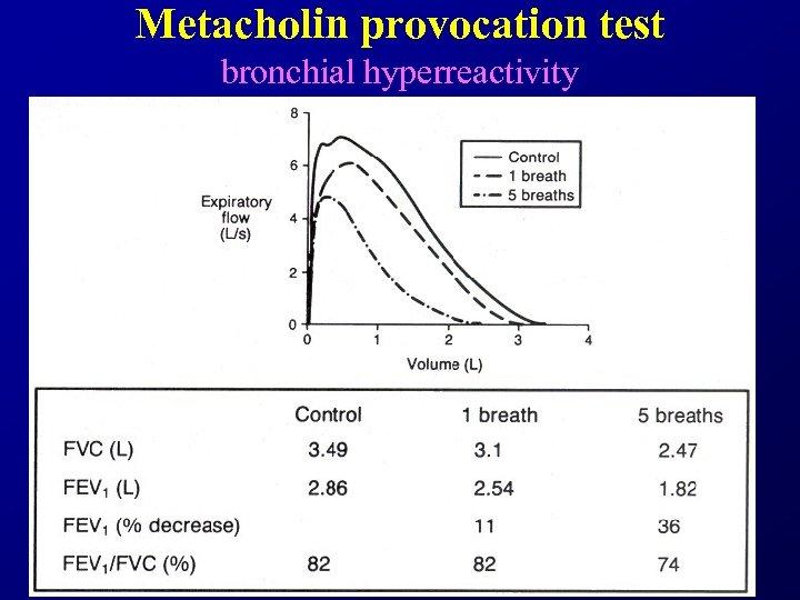 Metacholin provocation test bronchial hyperreactivity