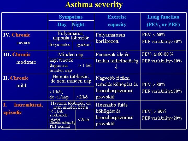 Asthma severity Sympotms Day Night IV. Chronic severe Folyamatos, naponta többször folyamatos gyakori Exercise