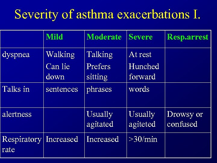 Severity of asthma exacerbations I. Mild Moderate Severe Walking Can lie down sentences Talking