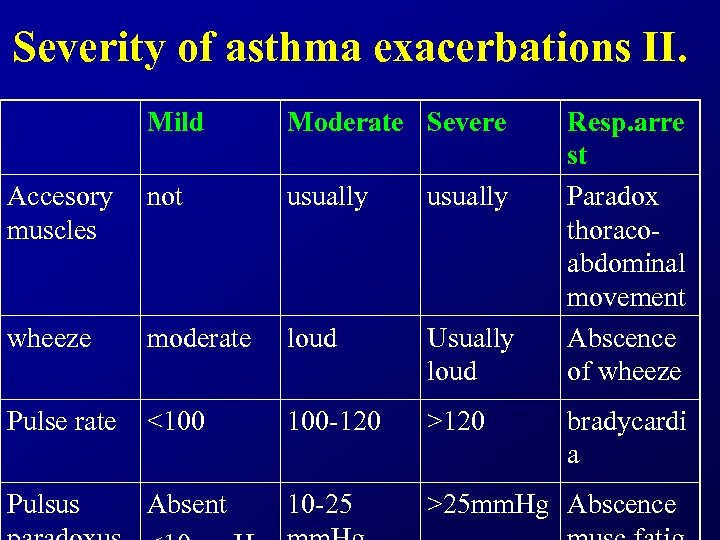 Severity of asthma exacerbations II. Mild Moderate Severe Resp. arre st Paradox thoracoabdominal movement