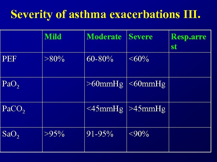 Severity of asthma exacerbations III. Mild PEF Moderate Severe >80% 60 -80% <60% Pa.