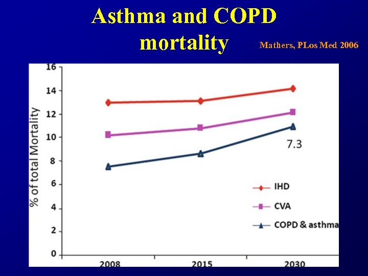 Asthma and COPD mortality Mathers, PLos Med 2006