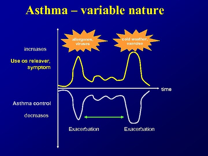 Asthma – variable nature allergenes, viruses cold weather, exercise increases Use os releaver, symptom