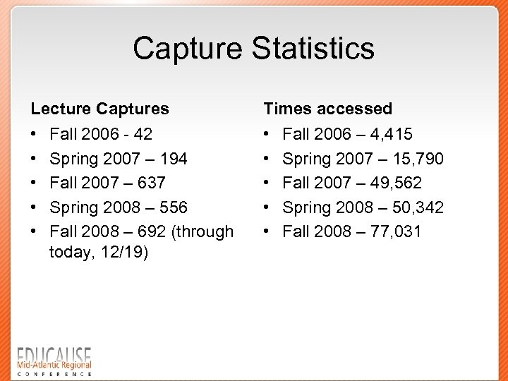 Capture Statistics Lecture Captures Times accessed • • • Fall 2006 - 42 Spring