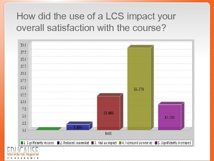 How did the use of a LCS impact your overall satisfaction with the course?