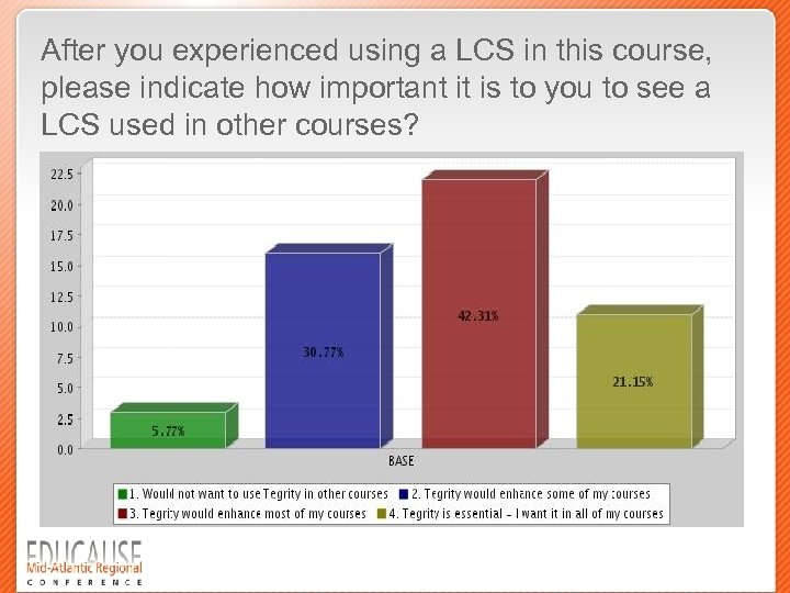After you experienced using a LCS in this course, please indicate how important it
