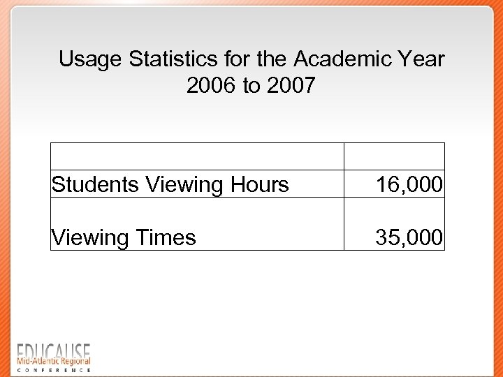 Usage Statistics for the Academic Year 2006 to 2007 Students Viewing Hours 16, 000