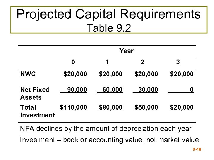 Projected Capital Requirements Table 9. 2 Year 0 NWC 1 2 3 $20, 000
