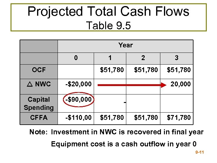 Projected Total Cash Flows Table 9. 5 Year 0 OCF 1 $51, 780 NWC