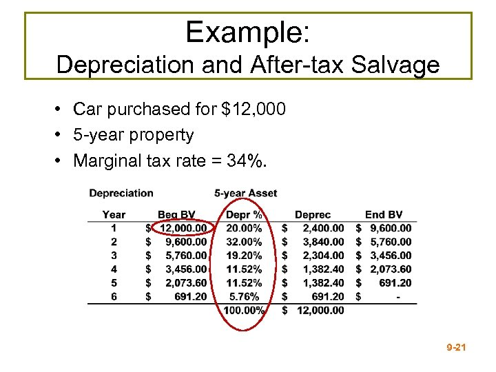 Example: Depreciation and After-tax Salvage • Car purchased for $12, 000 • 5 -year