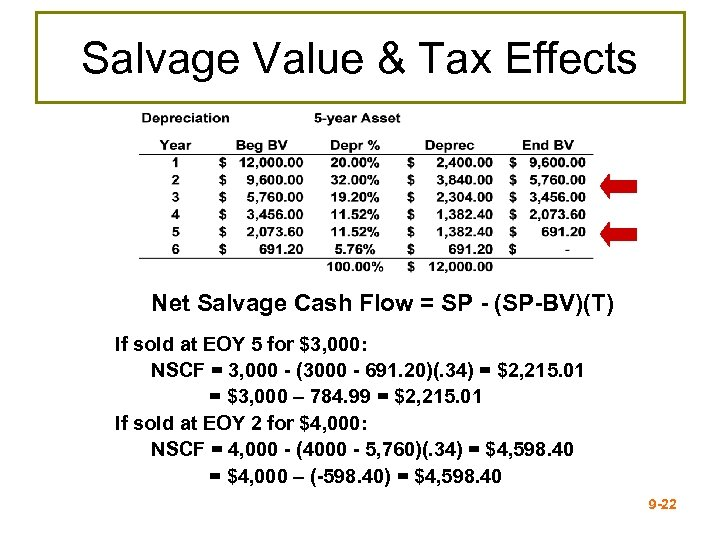 Salvage Value & Tax Effects Net Salvage Cash Flow = SP - (SP-BV)(T) If