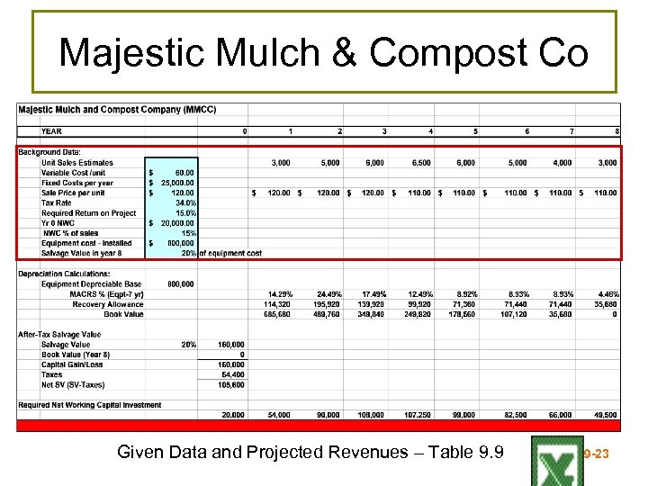 Majestic Mulch & Compost Co Given Data and Projected Revenues – Table 9. 9