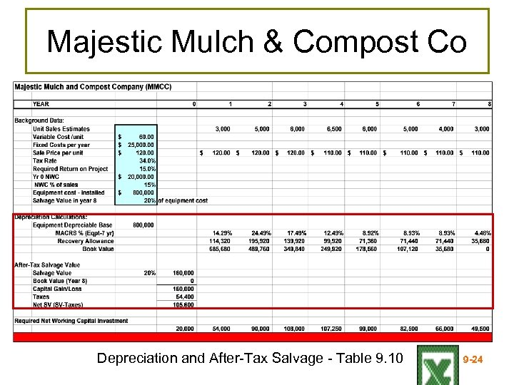 Majestic Mulch & Compost Co Depreciation and After-Tax Salvage - Table 9. 10 9