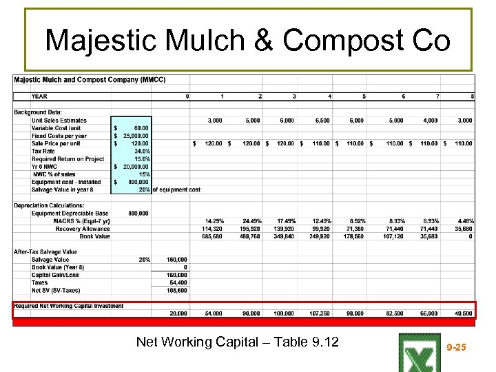 Majestic Mulch & Compost Co Net Working Capital – Table 9. 12 9 -25