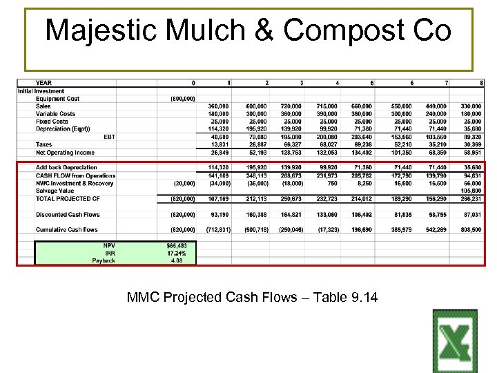 Majestic Mulch & Compost Co MMC Projected Cash Flows – Table 9. 14 9