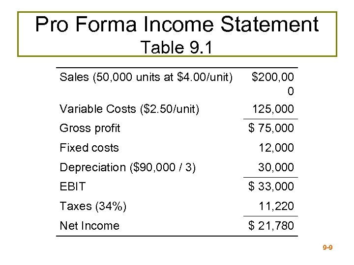 Pro Forma Income Statement Table 9. 1 Sales (50, 000 units at $4. 00/unit)