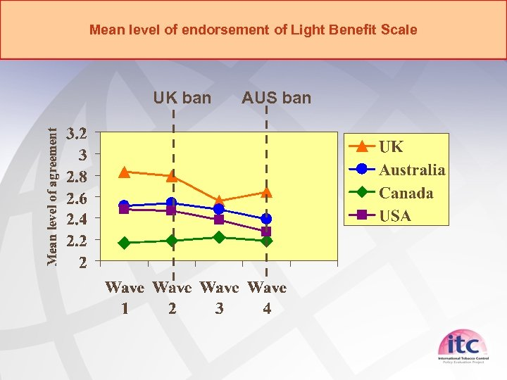 Mean level of endorsement of Light Benefit Scale UK ban AUS ban