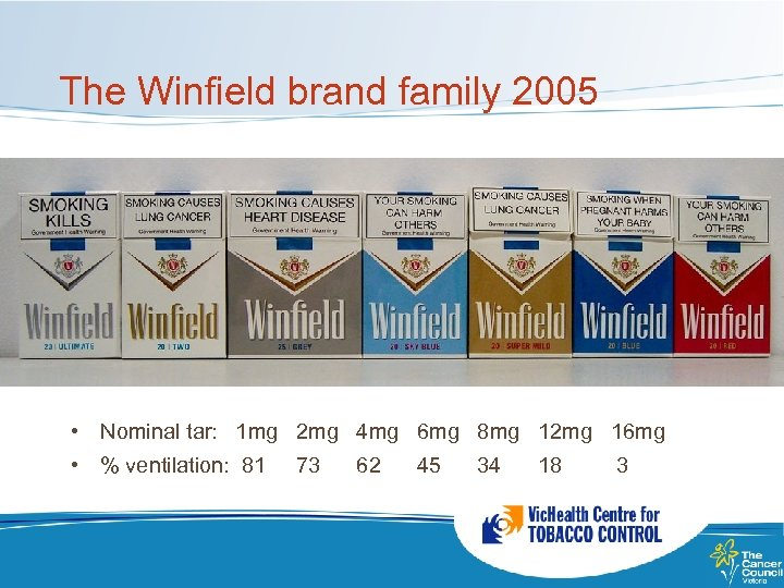 The Winfield brand family 2005 • Nominal tar: 1 mg 2 mg 4 mg
