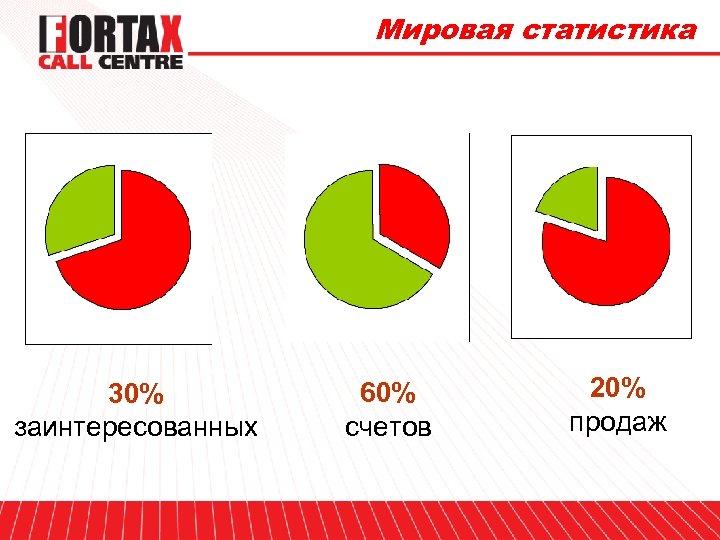 Мировая статистика 30% заинтересованных 60% счетов 20% продаж