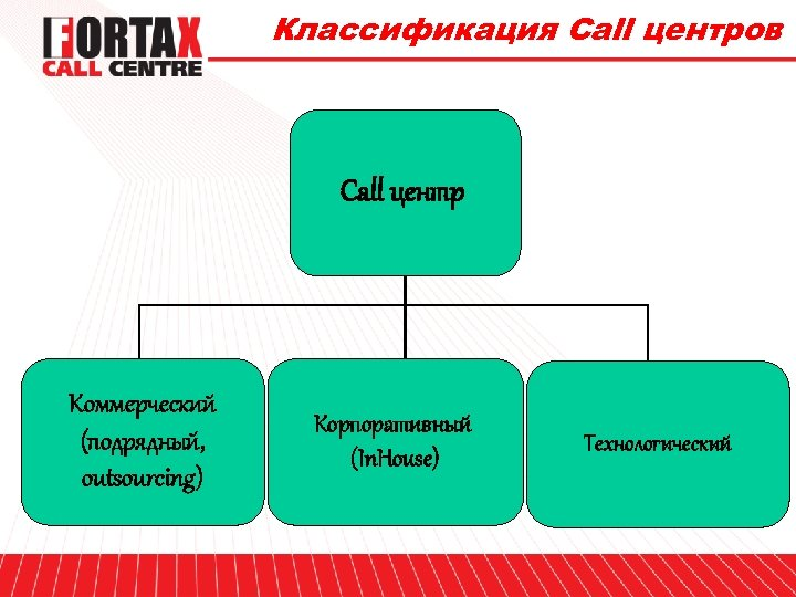 Классификация Call центров Call центр Коммерческий (подрядный, outsourcing) Корпоративный (In. House) Технологический