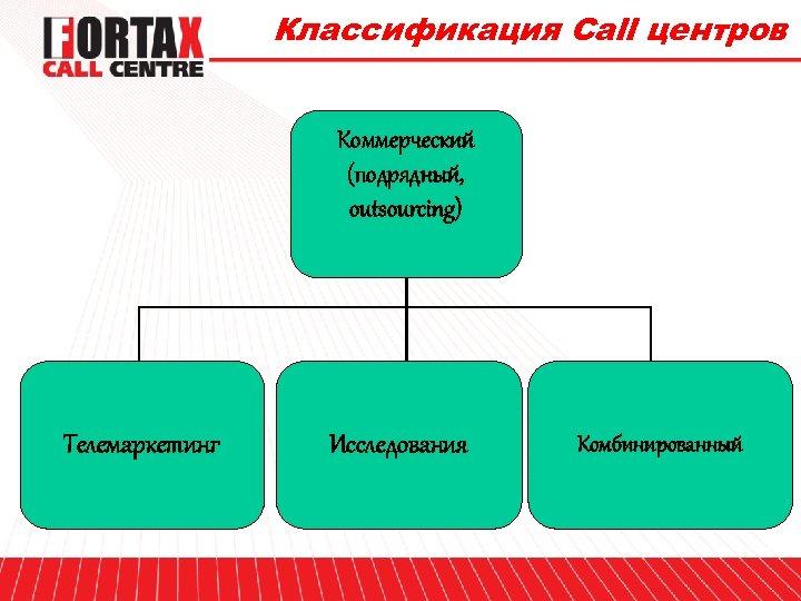 Классификация Call центров Коммерческий (подрядный, outsourcing) Телемаркетинг Исследования Комбинированный