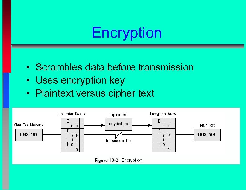 Encryption • Scrambles data before transmission • Uses encryption key • Plaintext versus cipher