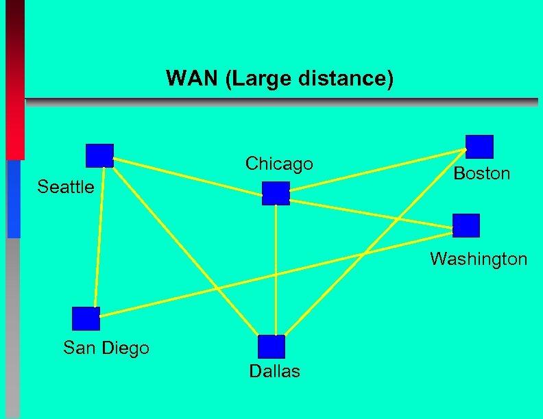 WAN (Large distance) Chicago Seattle Boston Washington San Diego Dallas