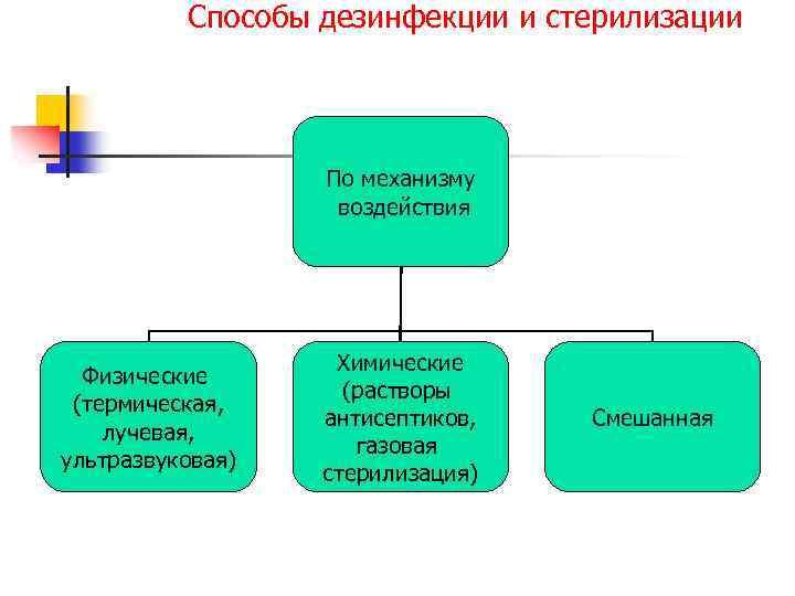 Способы дезинфекции и стерилизации По механизму воздействия Физические (термическая, лучевая, ультразвуковая) Химические (растворы антисептиков,