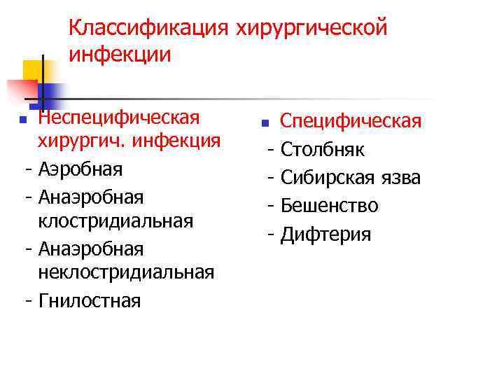 Классификация хирургической инфекции Неспецифическая хирургич. инфекция - Аэробная - Анаэробная клостридиальная - Анаэробная неклостридиальная