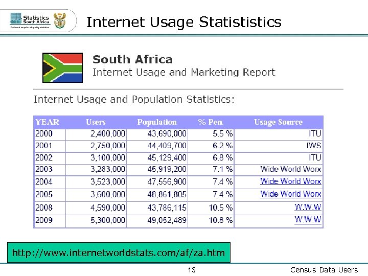 Internet Usage Statististics http: //www. internetworldstats. com/af/za. htm 13 Census Data Users