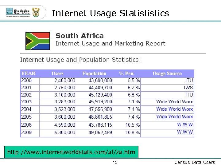 Internet Usage Statististics http: //www. internetworldstats. com/af/za. htm 13 Census Data Users