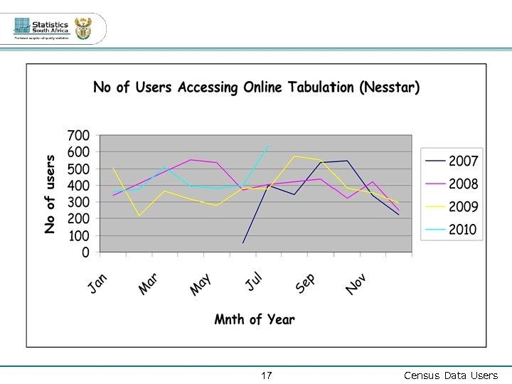 17 Census Data Users