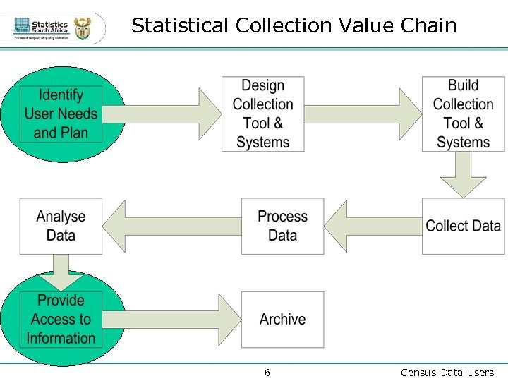Statistical Collection Value Chain 6 Census Data Users