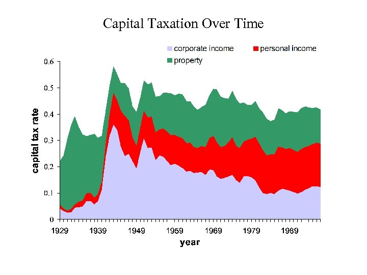 Capital Taxation Over Time
