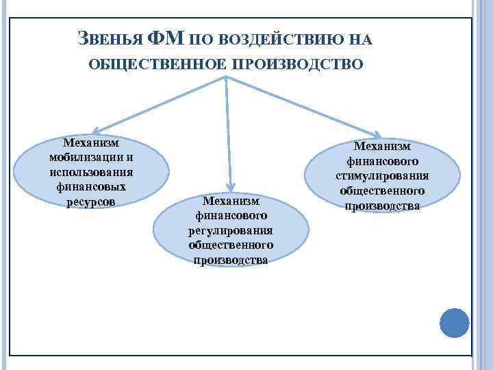 ЗВЕНЬЯ ФМ ПО ВОЗДЕЙСТВИЮ НА ОБЩЕСТВЕННОЕ ПРОИЗВОДСТВО Механизм мобилизации и использования финансовых ресурсов Механизм