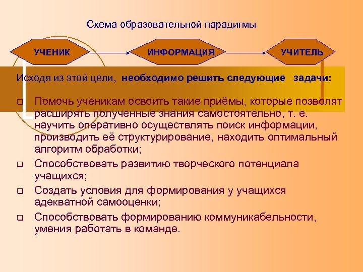 Схема образовательной парадигмы УЧЕНИК ИНФОРМАЦИЯ УЧИТЕЛЬ Исходя из этой цели, необходимо решить следующие задачи:
