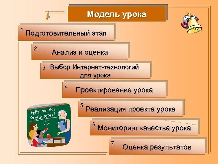 Модель урока 1 Подготовительный этап 2 Анализ и оценка 3 Выбор Интернет-технологий для урока