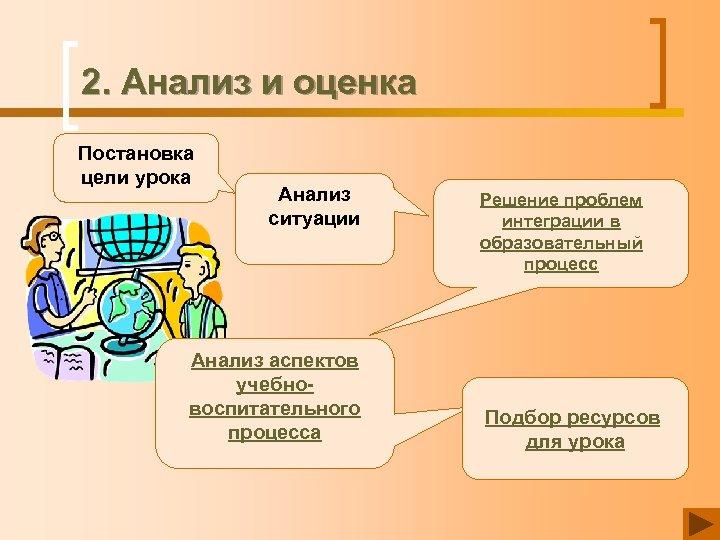 2. Анализ и оценка Постановка цели урока Анализ ситуации Анализ аспектов учебновоспитательного процесса Решение