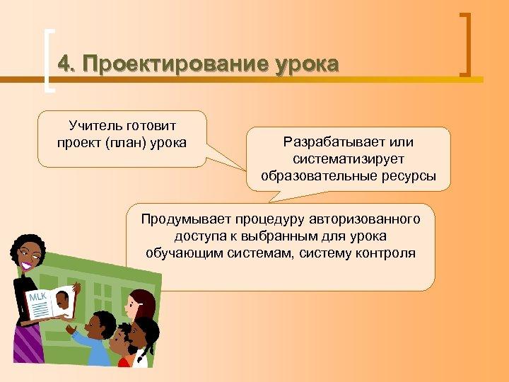4. Проектирование урока Учитель готовит проект (план) урока Разрабатывает или систематизирует образовательные ресурсы Продумывает