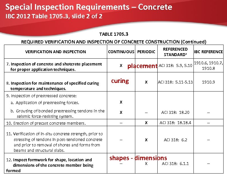 Special Inspection Requirements – Concrete IBC 2012 Table 1705. 3, slide 2 of 2
