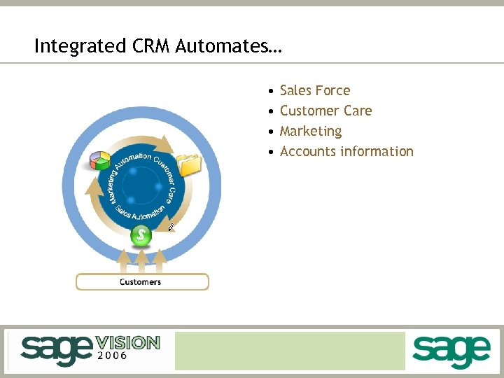 Integrated CRM Automates… • • Sales Force Customer Care Marketing Accounts information