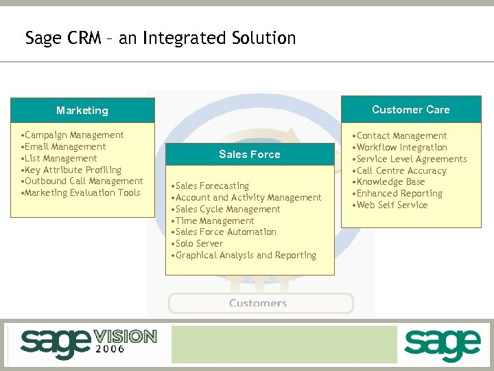 Sage CRM – an Integrated Solution Marketing Customer Care • Campaign Management • Email