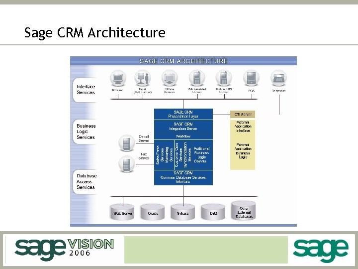 Sage CRM Architecture