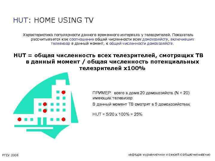 HUT: HOME USING TV Характеристика популярности данного временного интервала у телезрителей. Показатель рассчитывается как