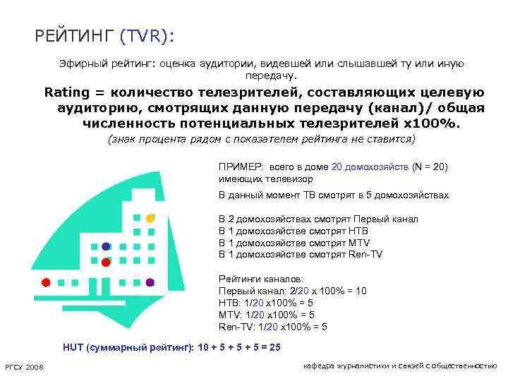 РЕЙТИНГ (TVR): Эфирный рейтинг: оценка аудитории, видевшей или слышавшей ту или иную передачу. Rating