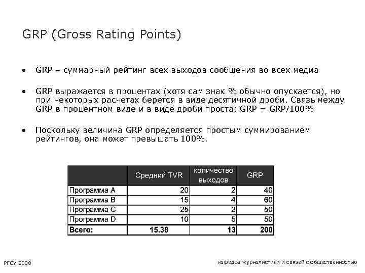 GRP (Gross Rating Points) • GRP – суммарный рейтинг всех выходов сообщения во всех
