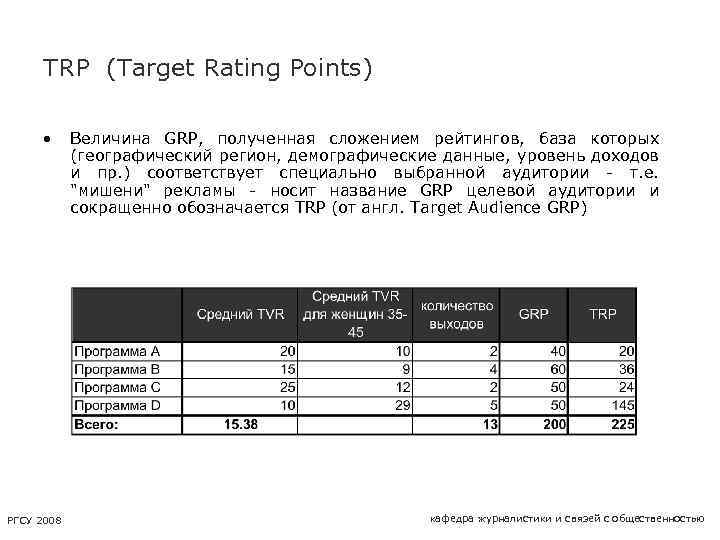 TRP (Target Rating Points) • РГСУ 2008 Величина GRP, полученная сложением рейтингов, база которых